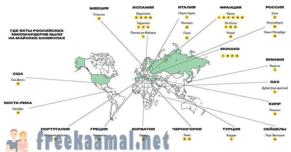 Popular Ports of Russian billionaires